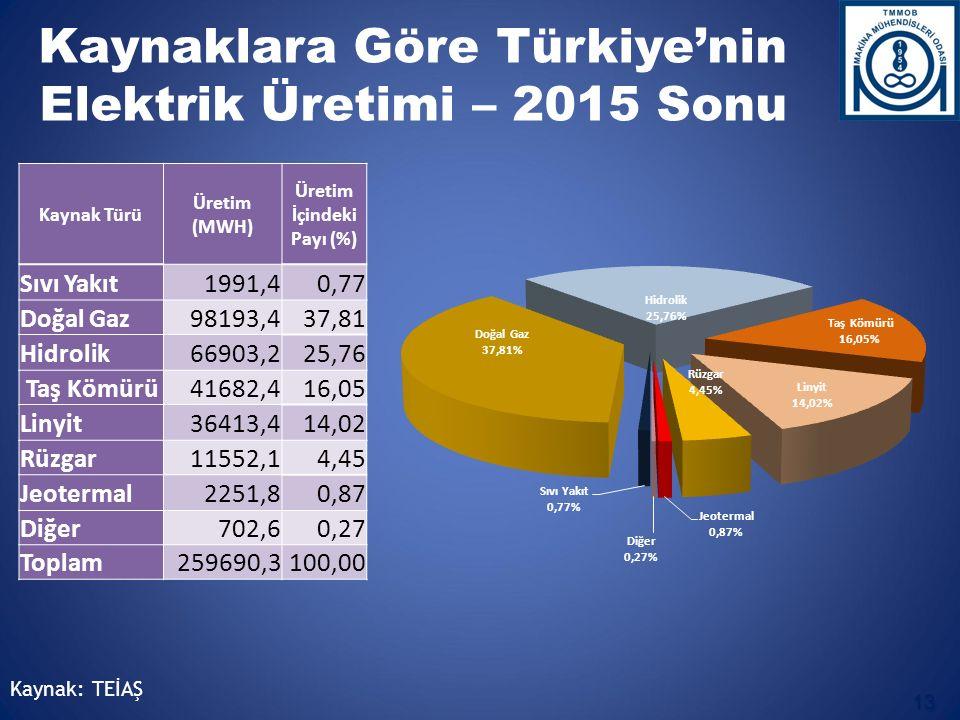 Kaynak: TEİAŞ Kaynaklara Göre Türkiye'nin Elektrik Üretimi – 2015 Sonu 13 Kaynak Türü Üretim (MWH) Üretim İçindeki Payı (%) Sıvı Yakıt1991,40,77 Doğal