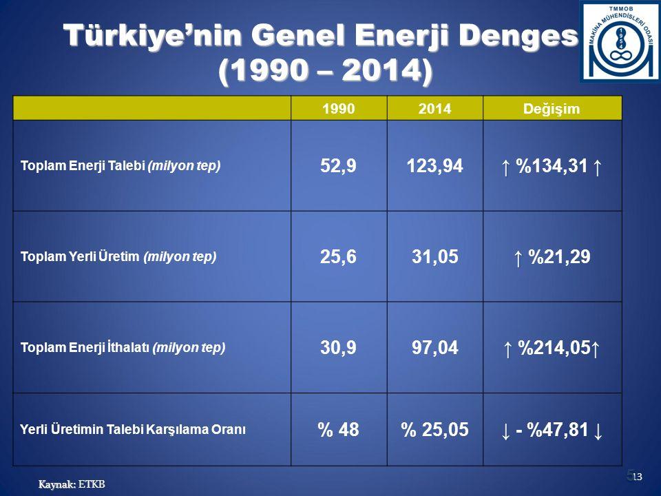Türkiye'nin Genel Enerji Dengesi (1990 – 2014) 19902014Değişim Toplam Enerji Talebi (milyon tep) 52,9123,94 ↑ ↑ ↑ %134,31 ↑ Toplam Yerli Üretim (milyon tep) 25,631,05 ↑ ↑ %21,29 Toplam Enerji İthalatı (milyon tep) 30,997,04 ↑ ↑ ↑ %214,05↑ Yerli Üretimin Talebi Karşılama Oranı % 48% 25,05 ↓↓ ↓ - %47,81 ↓ Kaynak: Kaynak: ETKB 13 5