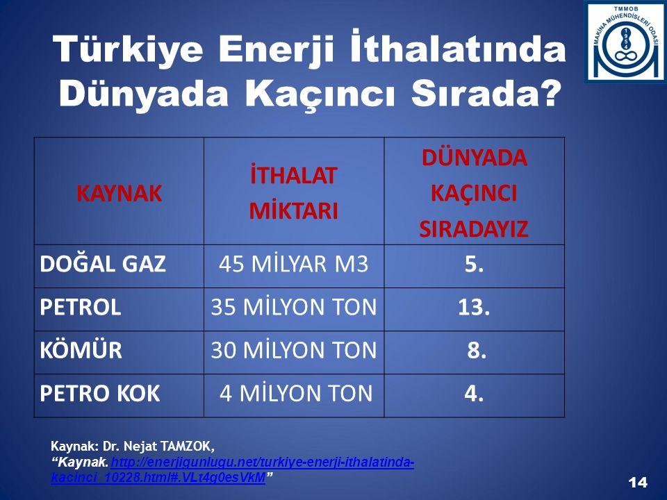 Türkiye Enerji İthalatında Dünyada Kaçıncı Sırada.