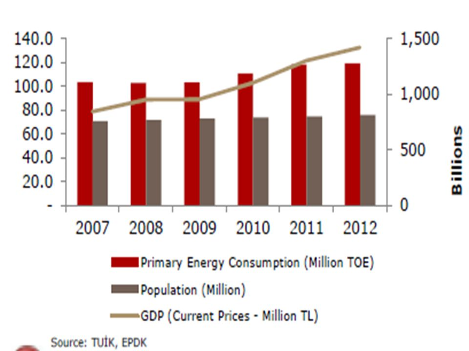 Energy Demand Projection