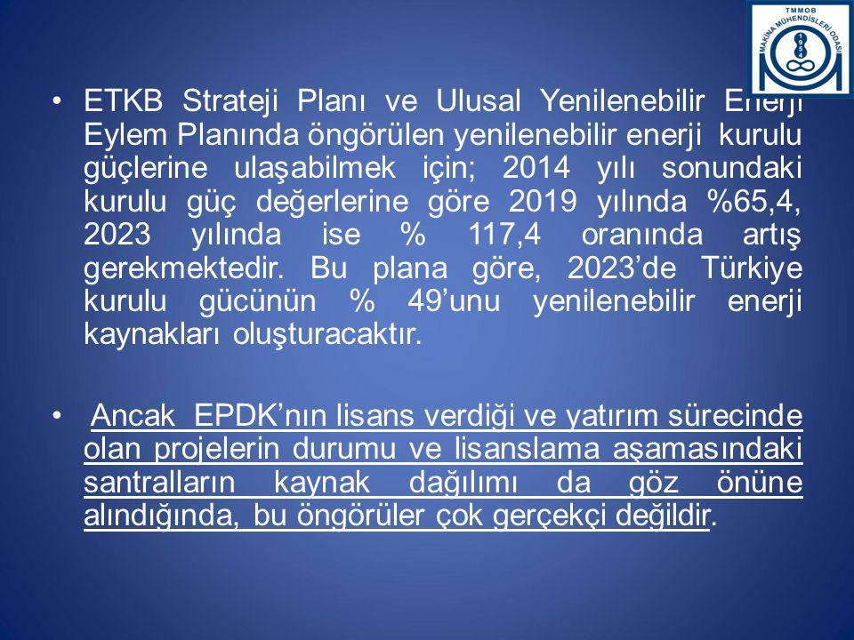 ETKB Strateji Planı ve Ulusal Yenilenebilir Enerji Eylem Planında öngörülen yenilenebilir enerji kurulu güçlerine ulaşabilmek için; 2014 yılı sonundak