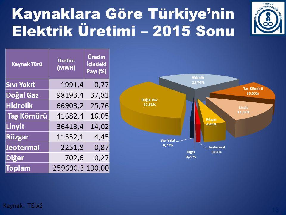 Kaynak: TEİAŞ Kaynaklara Göre Türkiye'nin Elektrik Üretimi – 2015 Sonu 13 Kaynak Türü Üretim (MWH) Üretim İçindeki Payı (%) Sıvı Yakıt1991,40,77 Doğal Gaz98193,437,81 Hidrolik66903,225,76 Taş Kömürü41682,416,05 Linyit36413,414,02 Rüzgar11552,14,45 Jeotermal2251,80,87 Diğer702,60,27 Toplam259690,3100,00