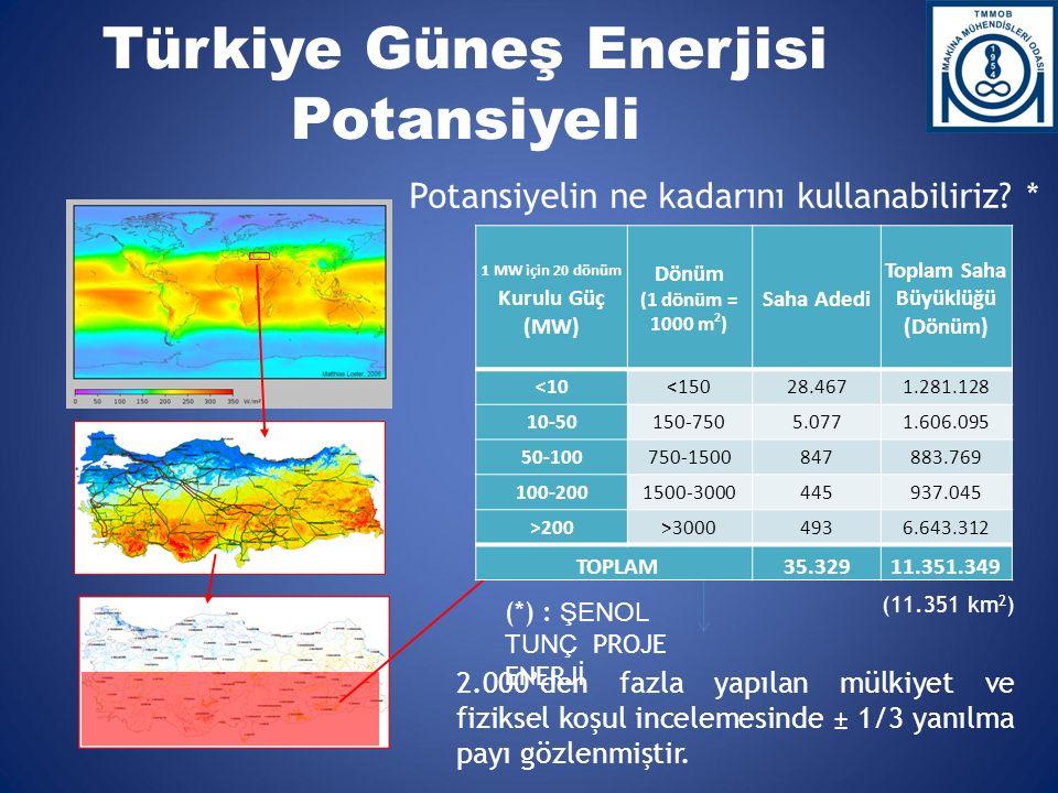 Türkiye Güneş Enerjisi Potansiyeli (*) : ŞENOL TUNÇ PROJE ENERJİ 2.000'den fazla yapılan mülkiyet ve fiziksel koşul incelemesinde ± 1/3 yanılma payı gözlenmiştir.