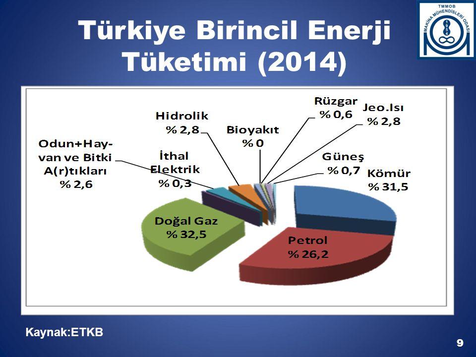 Türkiye Birincil Enerji Tüketimi (2014) Kaynak:ETKB 9