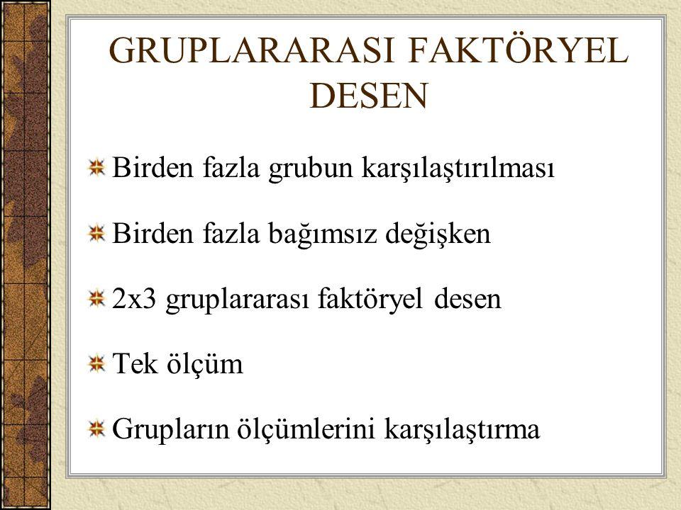 GRUPLARARASI FAKTÖRYEL DESEN Birden fazla grubun karşılaştırılması Birden fazla bağımsız değişken 2x3 gruplararası faktöryel desen Tek ölçüm Grupların ölçümlerini karşılaştırma