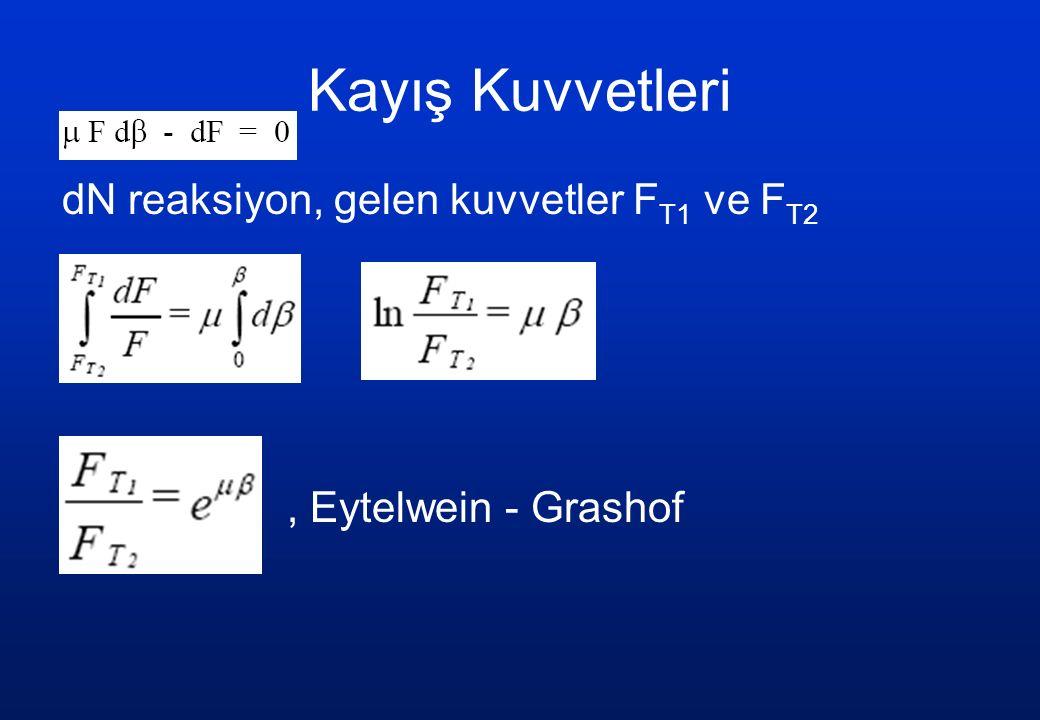 Kayış Kuvvetleri dN reaksiyon, gelen kuvvetler F T1 ve F T2, Eytelwein - Grashof