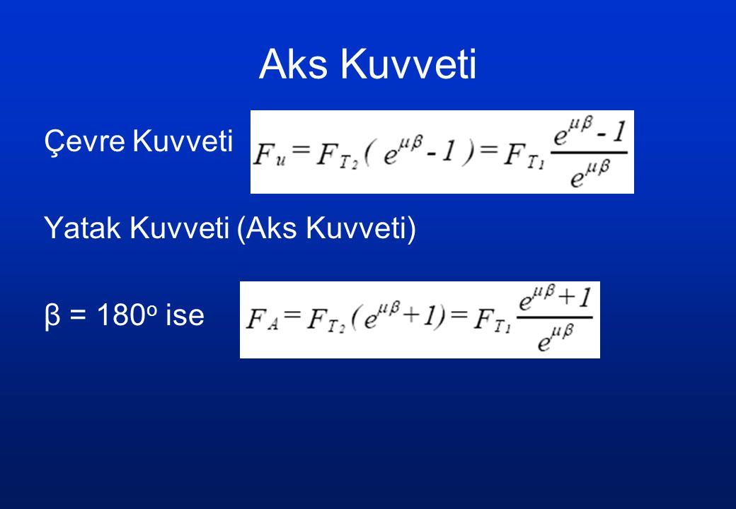 Aks Kuvveti Çevre Kuvveti Yatak Kuvveti (Aks Kuvveti) β = 180 o ise