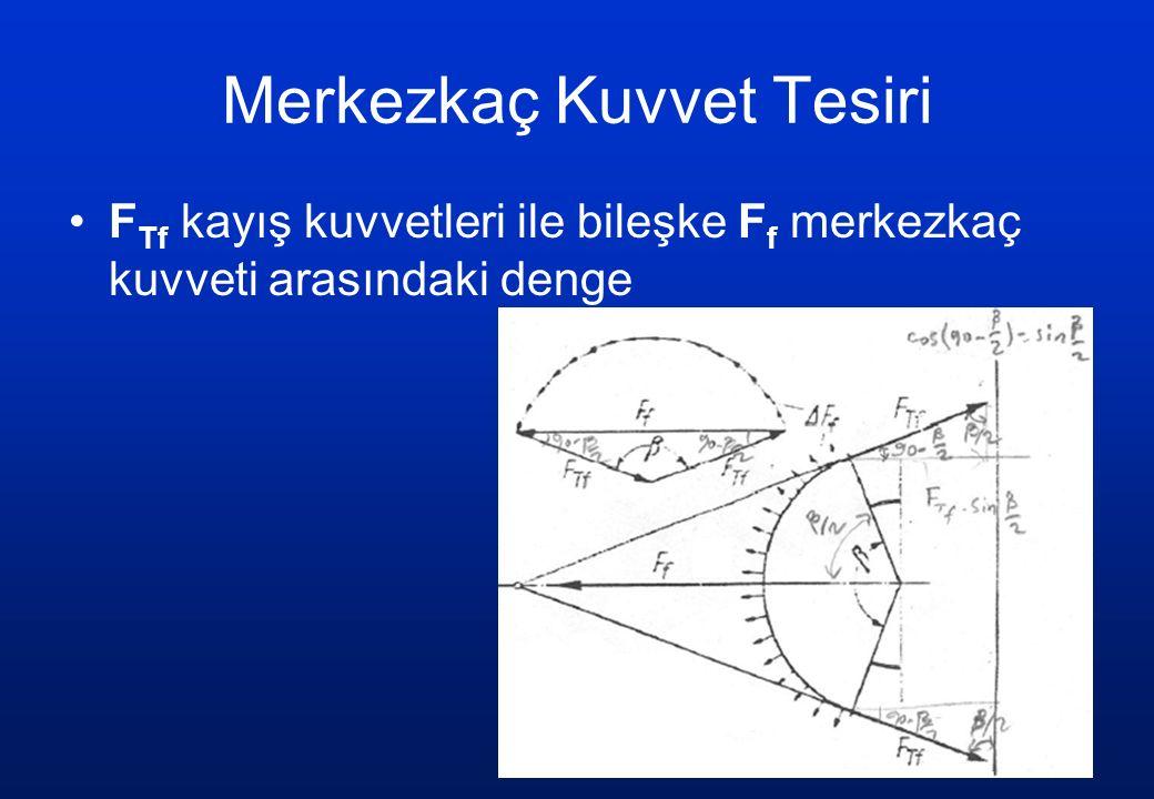 Merkezkaç Kuvvet Tesiri F Tf kayış kuvvetleri ile bileşke F f merkezkaç kuvveti arasındaki denge
