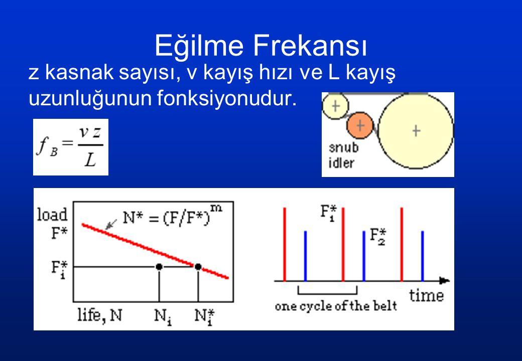 Eğilme Frekansı z kasnak sayısı, v kayış hızı ve L kayış uzunluğunun fonksiyonudur.
