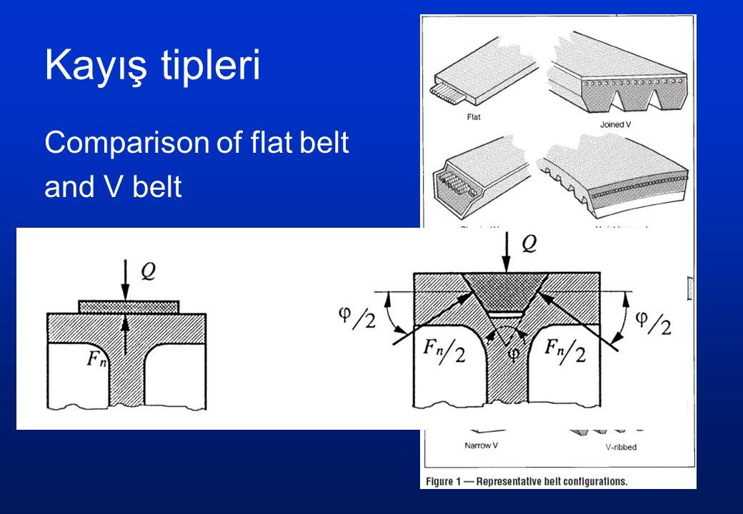 Comparison of flat belt and V belt