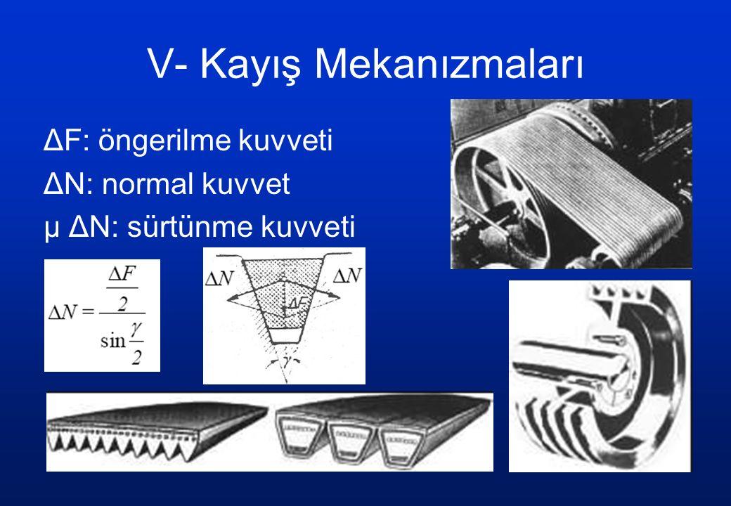 V- Kayış Mekanızmaları ΔF: öngerilme kuvveti ΔN: normal kuvvet μ ΔN: sürtünme kuvveti