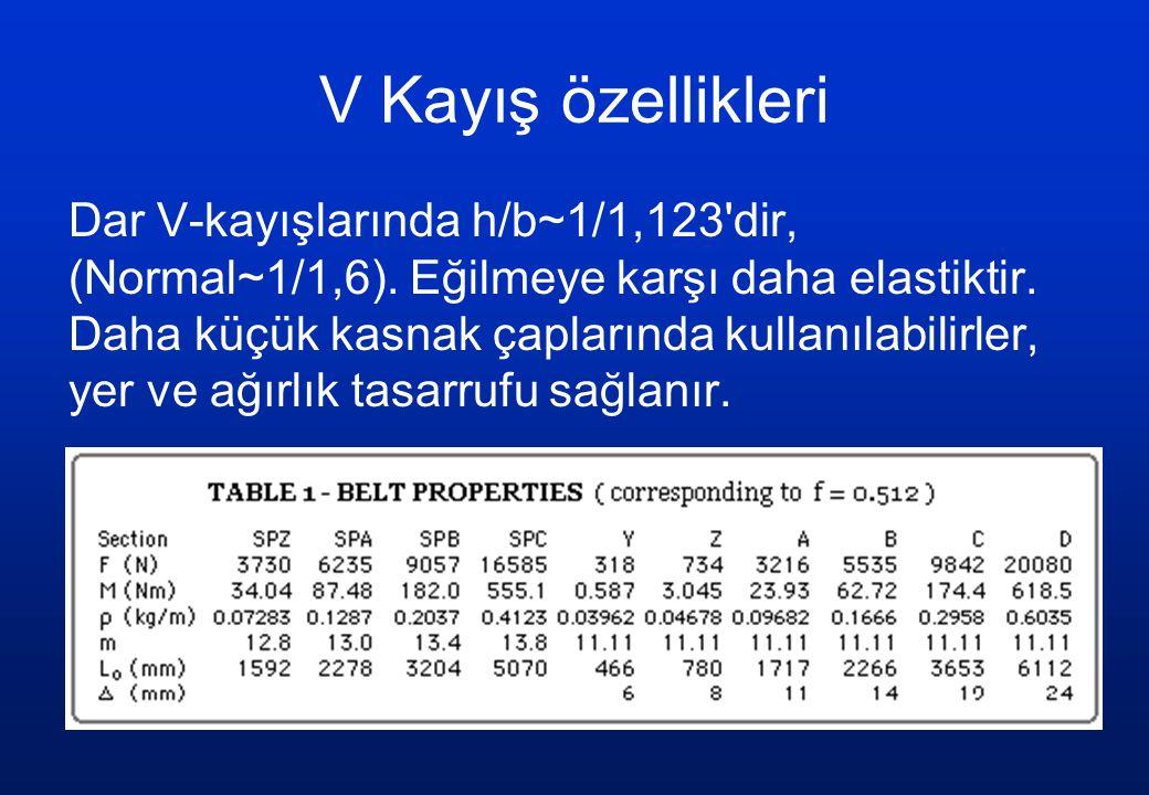 V Kayış özellikleri Dar V-kayışlarında h/b~1/1,123'dir, (Normal~1/1,6). Eğilmeye karşı daha elastiktir. Daha küçük kasnak çaplarında kullanılabilirler