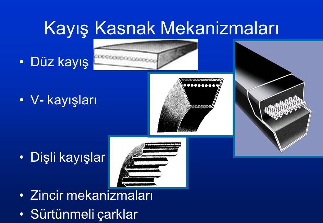 Zincir Dişli Mekanizmaları Chordal speed variation %