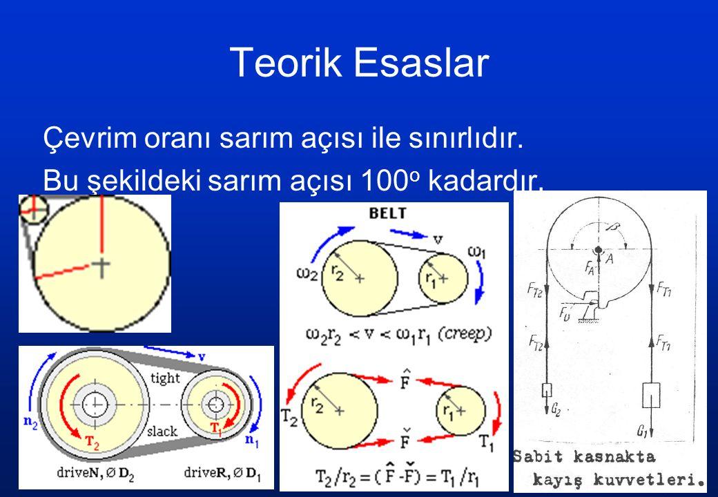 Teorik Esaslar Çevrim oranı sarım açısı ile sınırlıdır. Bu şekildeki sarım açısı 100 o kadardır.
