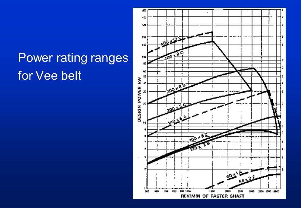 Power rating ranges for Vee belt