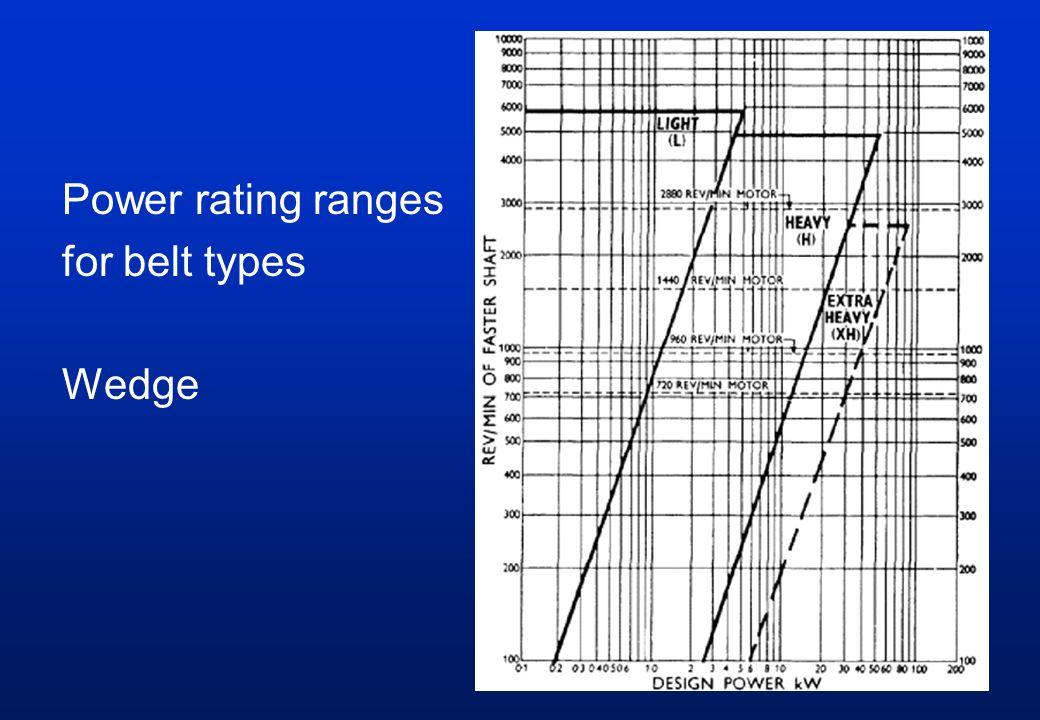 Power rating ranges for belt types Wedge