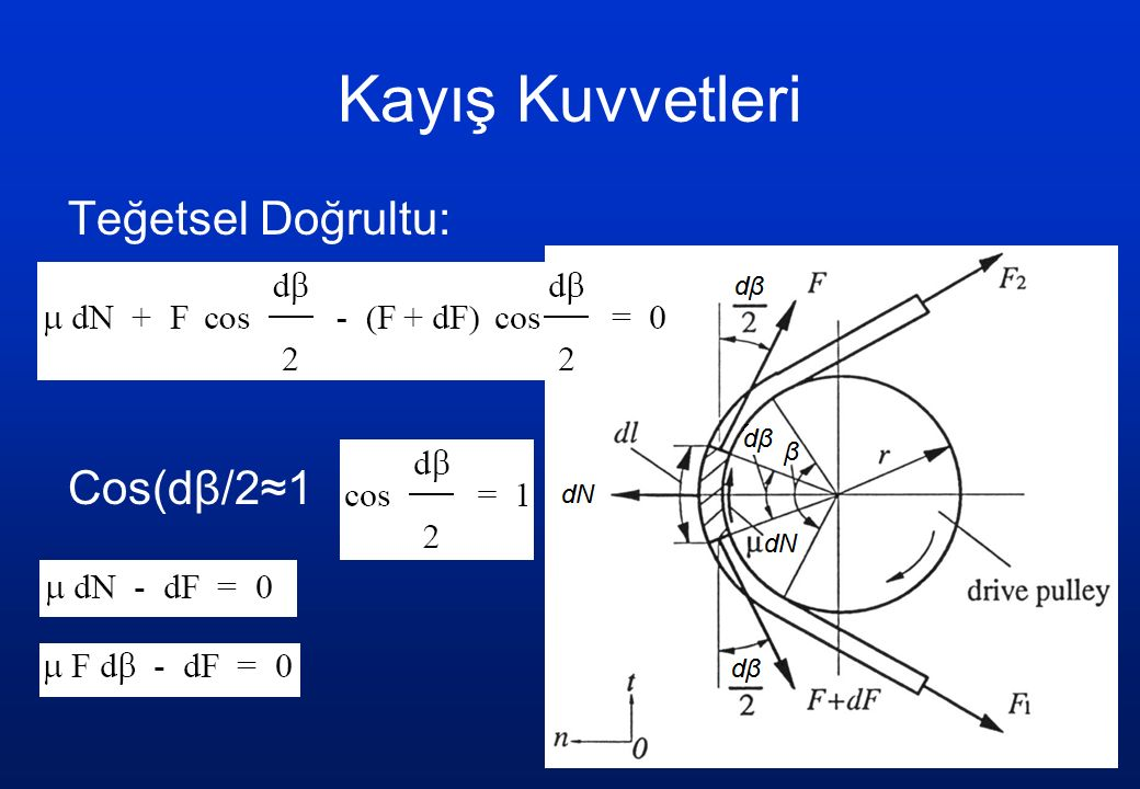 Sürtünmeli Çark Mekanizmaları Kaymadan yuvarlanma halinde çevrim oranı: tek kademede:i  6 (14) Kayma hesaba alınırsa: kayma: = 0.005.....0.5