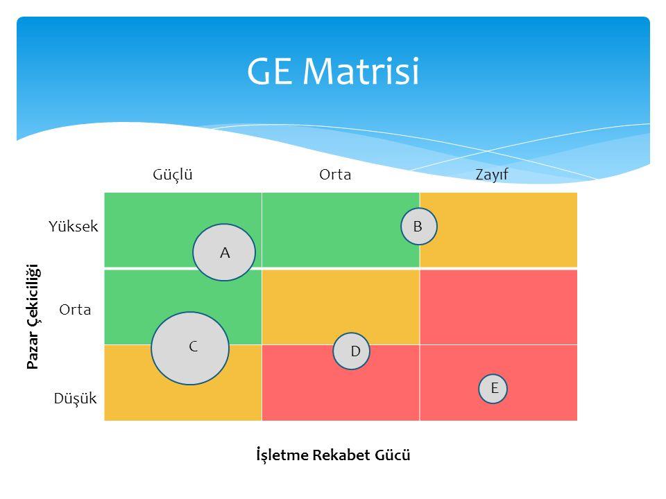 GE Matrisi Pazar Çekiciliği İşletme Rekabet Gücü Yüksek Orta Düşük ZayıfOrtaGüçlü E D C B A