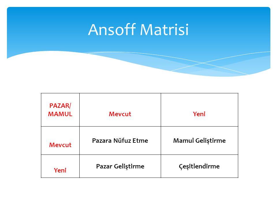 Ansoff Matrisi PAZAR/ MAMULMevcutYeni Mevcut Pazara Nüfuz EtmeMamul Geliştirme Yeni Pazar GeliştirmeÇeşitlendirme