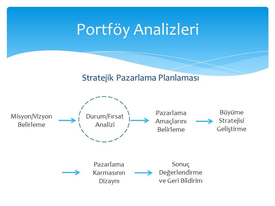 Stratejik Pazarlama Planlaması Portföy Analizleri Misyon/Vizyon Belirleme Durum/Fırsat Analizi Pazarlama Amaçlarını Belirleme Büyüme Stratejisi Gelişt