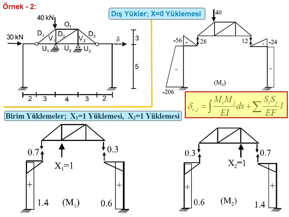 Dış Yükler; X=0 Yüklemesi Örnek - 2: