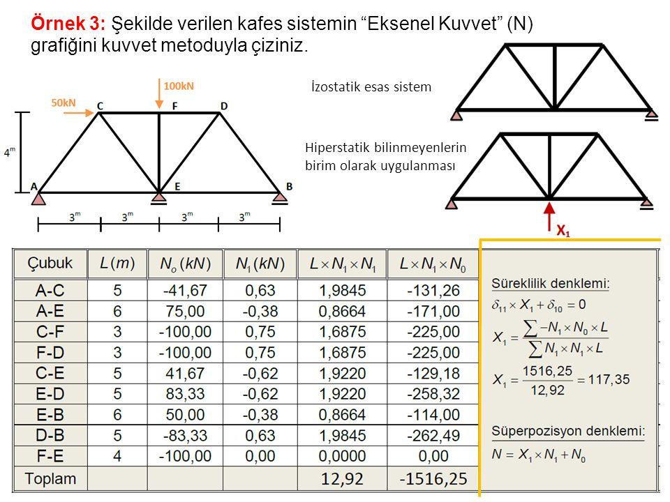 """Örnek 3: Şekilde verilen kafes sistemin """"Eksenel Kuvvet"""" (N) grafiğini kuvvet metoduyla çiziniz. İzostatik esas sistem Hiperstatik bilinmeyenlerin bir"""