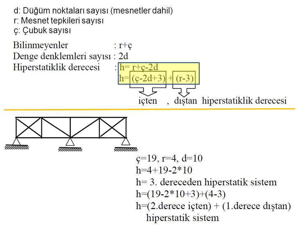 d: Düğüm noktaları sayısı (mesnetler dahil) r: Mesnet tepkileri sayısı ç: Çubuk sayısı