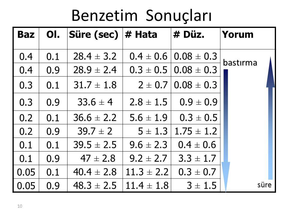 10 Benzetim Sonuçları BazOl.Süre (sec)# Hata# Düz.Yorum 0.40.128.4 ± 3.2 0.4 ± 0.60.08 ± 0.3 0.40.928.9 ± 2.4 0.3 ± 0.50.08 ± 0.3 0.30.131.7 ± 1.8 2 ±