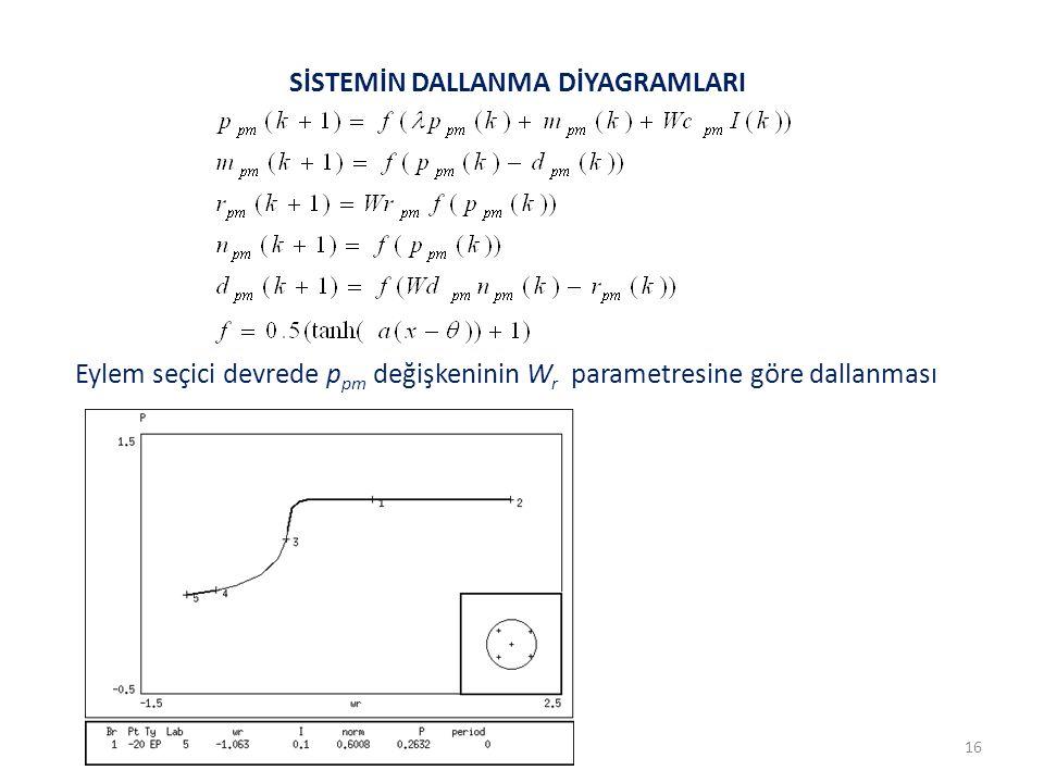 16 SİSTEMİN DALLANMA DİYAGRAMLARI Eylem seçici devrede p pm değişkeninin W r parametresine göre dallanması