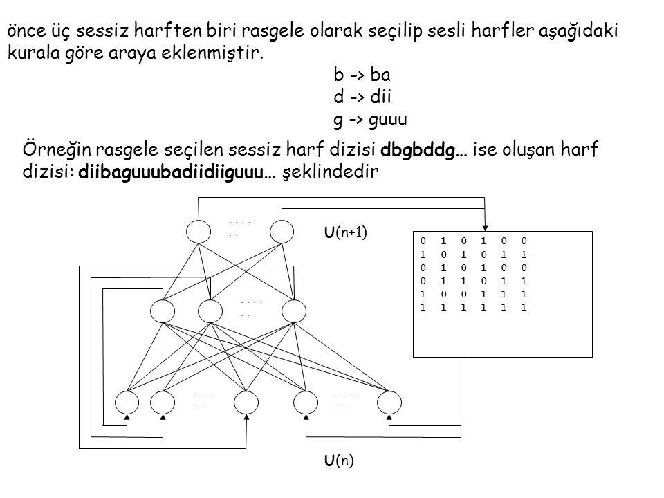 U(n+1)... 0 1 0 1 0 0 1 0 1 0 1 1 0 1 0 1 0 0 0 1 1 1 0 0 1 1 1 1 1 1 U(n) önce üç sessiz harften biri rasgele olarak seçilip sesli harfler aşağıdaki