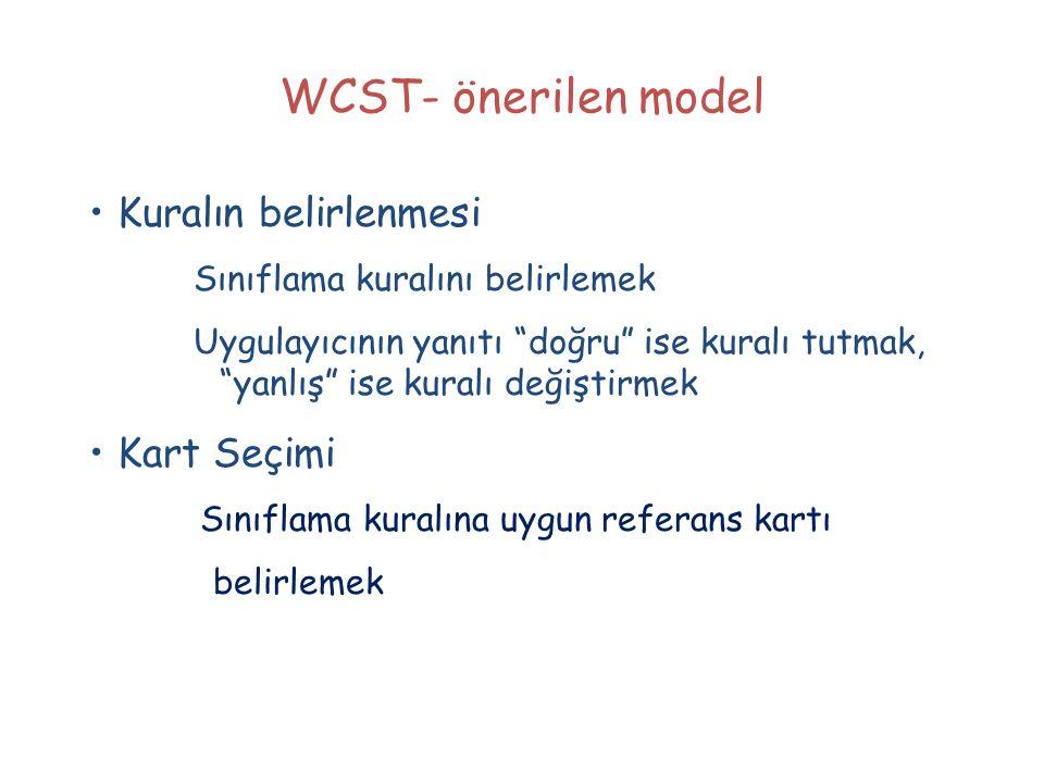 """WCST- önerilen model Kuralın belirlenmesi Sınıflama kuralını belirlemek Uygulayıcının yanıtı """"doğru"""" ise kuralı tutmak, """"yanlış"""" ise kuralı değiştirme"""