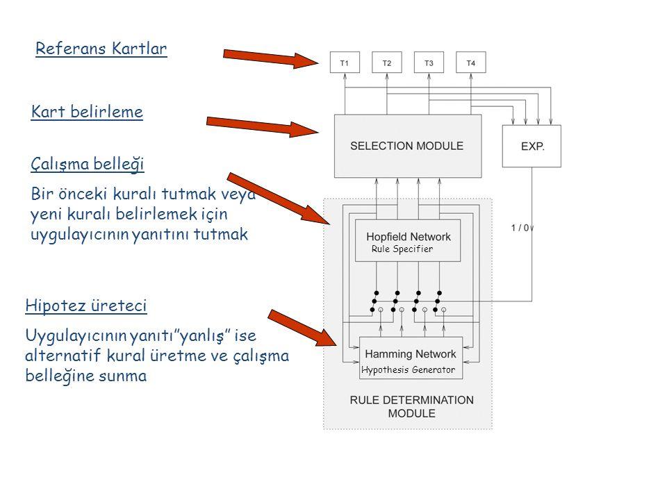 Referans Kartlar Kart belirleme Çalışma belleği Bir önceki kuralı tutmak veya yeni kuralı belirlemek için uygulayıcının yanıtını tutmak Hipotez üretec
