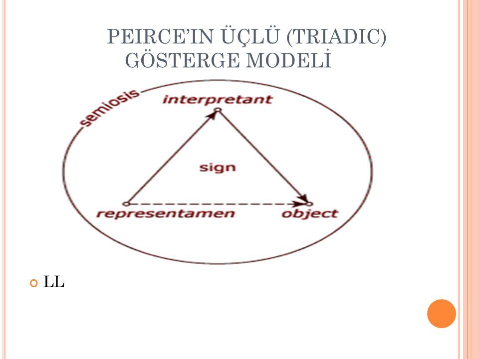 PEIRCE'IN ÜÇLÜ (TRIADIC) GÖSTERGE MODELİ LL