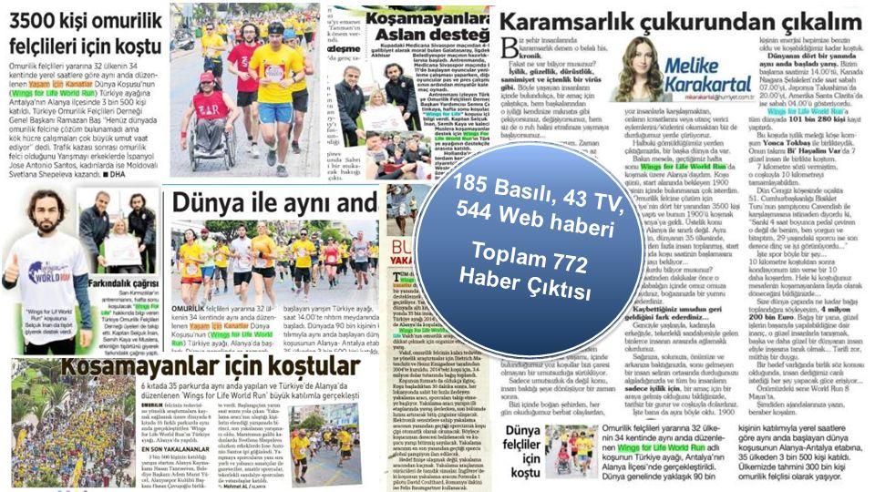 185 Basılı, 43 TV, 544 Web haberi Toplam 772 Haber Çıktısı