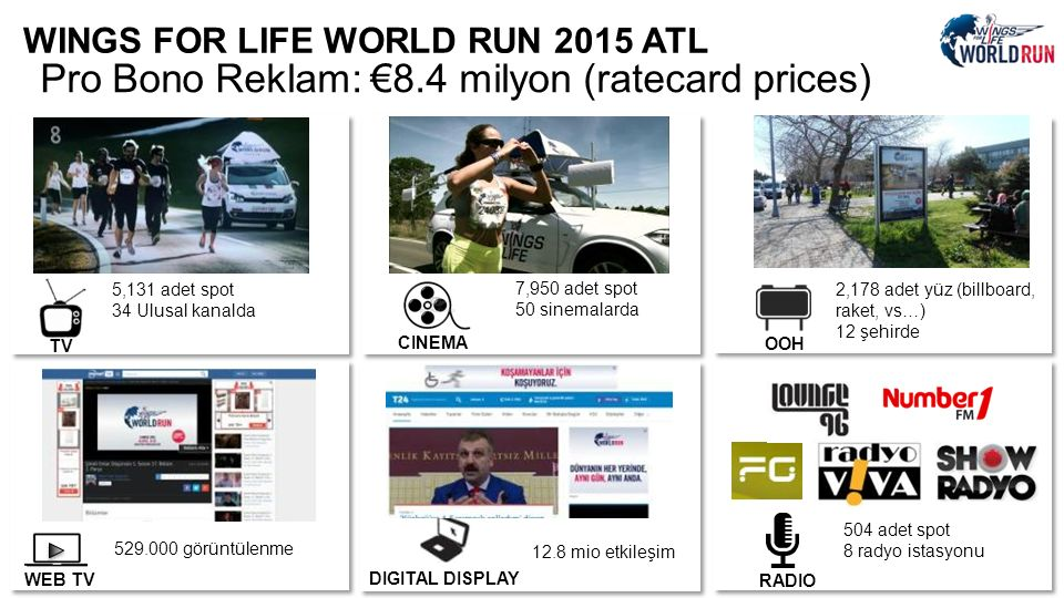 WINGS FOR LIFE WORLD RUN 2015 ATL 5,131 adet spot 34 Ulusal kanalda 2,178 adet yüz (billboard, raket, vs…) 12 şehirde 7,950 adet spot 50 sinemalarda 529.000 görüntülenme 12.8 mio etkileşim Pro Bono Reklam: €8.4 milyon (ratecard prices) TV CINEMA OOH WEB TV DIGITAL DISPLAY RADIO 504 adet spot 8 radyo istasyonu