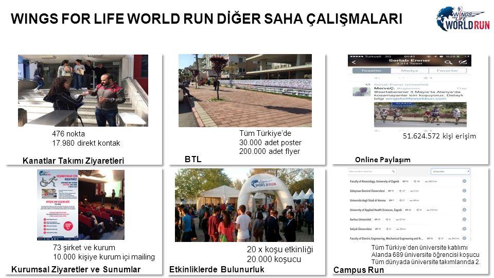 WINGS FOR LIFE WORLD RUN DİĞER SAHA ÇALIŞMALARI 476 nokta 17.980 direkt kontak Tüm Türkiye'de 30.000 adet poster 200.000 adet flyer 73 şirket ve kurum 10.000 kişiye kurum içi mailing 20 x koşu etkinliği 20.000 koşucu Kanatlar Takımı Ziyaretleri BTL Online Paylaşım Kurumsal Ziyaretler ve Sunumlar Campus Run Etkinliklerde Bulunurluk 51.624.572 kişi erişim Tüm Türkiye'den üniversite katılımı Alanda 689 üniversite öğrencisi koşucu Tüm dünyada üniversite takımlarında 2.
