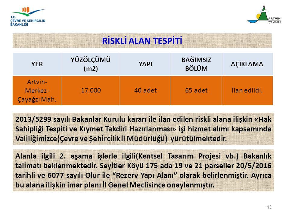 42 YER YÜZÖLÇÜMÜ (m2) YAPI BAĞIMSIZ BÖLÜM AÇIKLAMA Artvin- Merkez- Çayağzı Mah. 17.00040 adet65 adetİlan edildi. 2013/5299 sayılı Bakanlar Kurulu kara