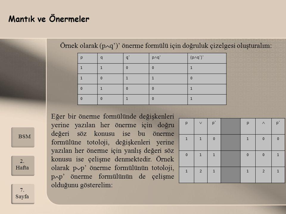 Mantık ve Önermeler 2. Hafta 7. Sayfa BSM Örnek olarak (p  q')' önerme formülü için doğruluk çizelgesi oluşturalım: pq q' pq'pq' (p  q ' ) ' 11001