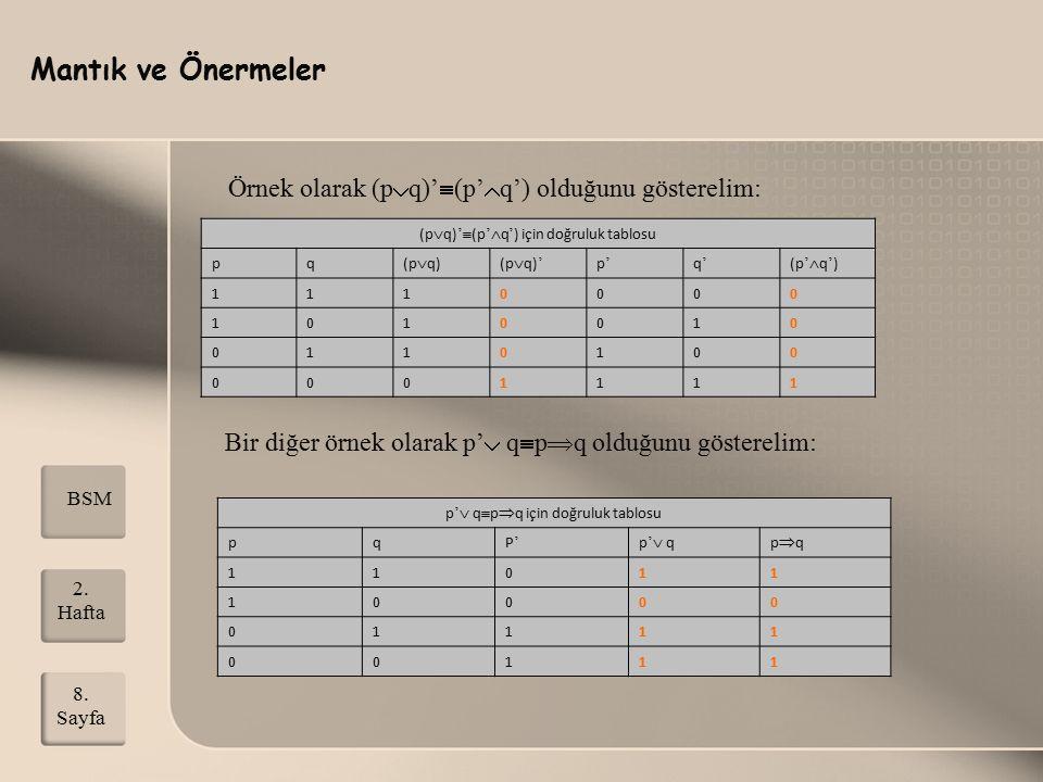 Mantık ve Önermeler 2. Hafta 8. Sayfa BSM Örnek olarak (p  q)'  (p'  q') olduğunu gösterelim: (p  q) '  (p '  q ' ) i ç in doğruluk tablosu pq (