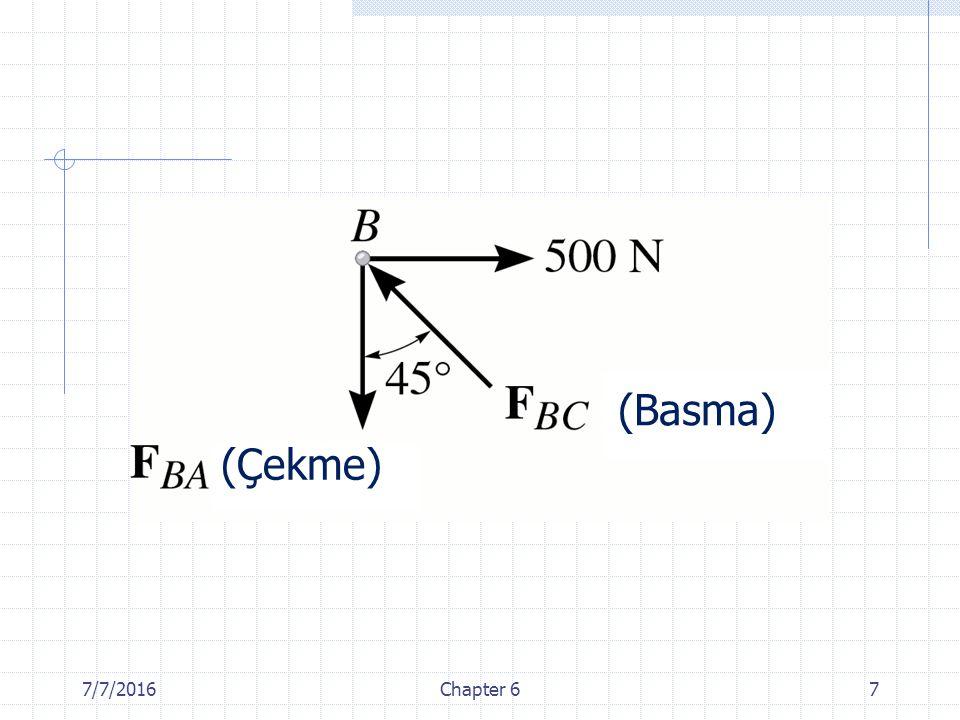 7/7/2016Chapter 648 İki tanesi aynı bir doğru üzerinde bulunan üç çubuk bir düğüm noktası oluşturduğunda ve düğüm noktasına hiç bir dış kuvvet veya mesnet tepkisi uygulanmıyorsa üçüncü çubuk bir sıfır kuvvet çubuğudur.