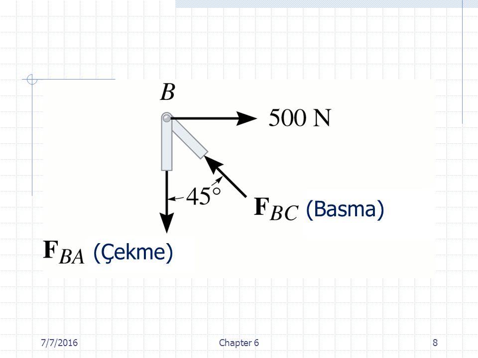 7/7/2016Chapter 69 Örnek: Şekilde gösterilen kafes sistemin her bir elemanındaki kuvveti belirleyiniz ve elemanların çekme etkisinde mi yoksa basma etkisinde mi olduklarını belirtiniz.