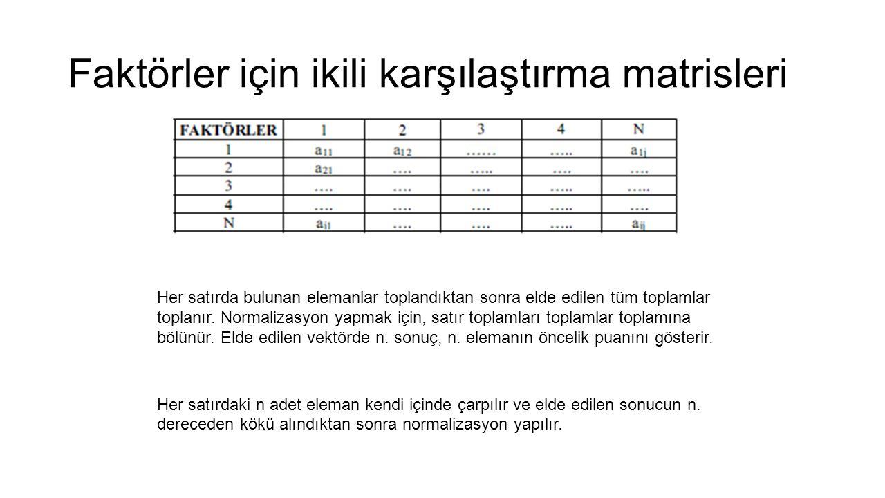 Faktörler için ikili karşılaştırma matrisleri Her satırda bulunan elemanlar toplandıktan sonra elde edilen tüm toplamlar toplanır.