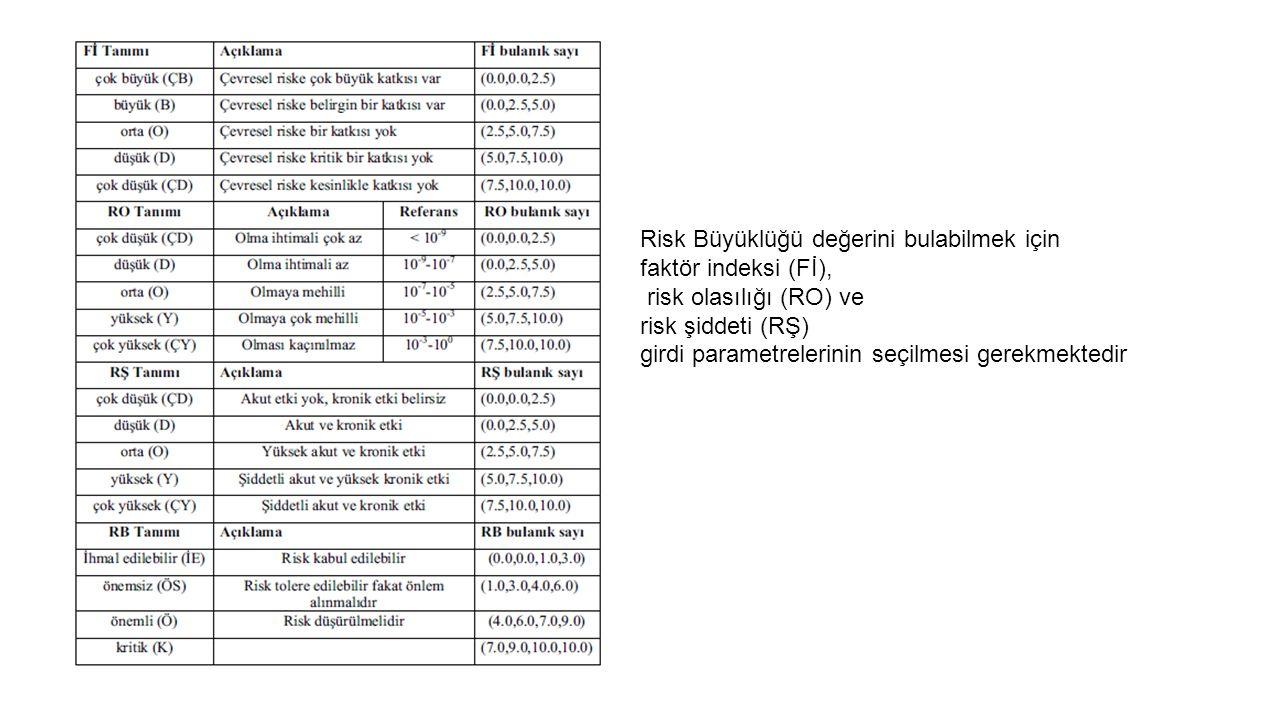 Risk Büyüklüğü değerini bulabilmek için faktör indeksi (Fİ), risk olasılığı (RO) ve risk şiddeti (RŞ) girdi parametrelerinin seçilmesi gerekmektedir