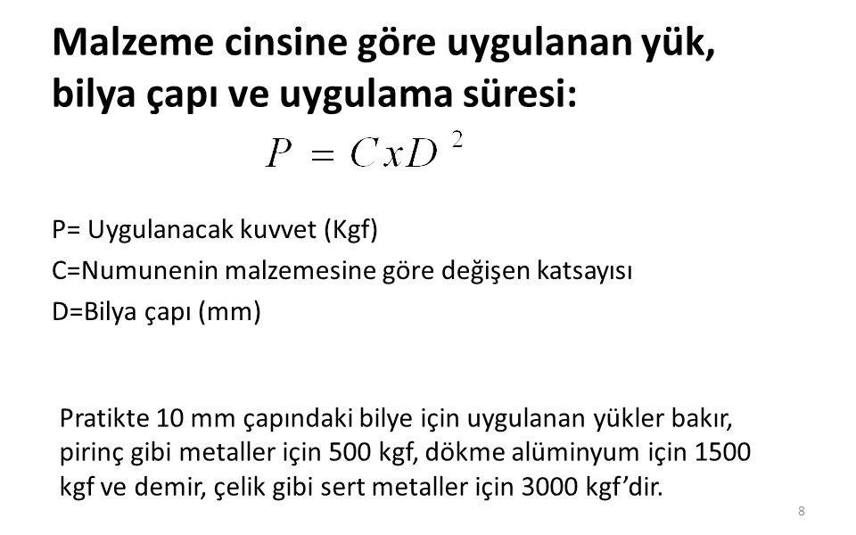 Malzeme cinsine göre uygulanan yük, bilya çapı ve uygulama süresi: 9