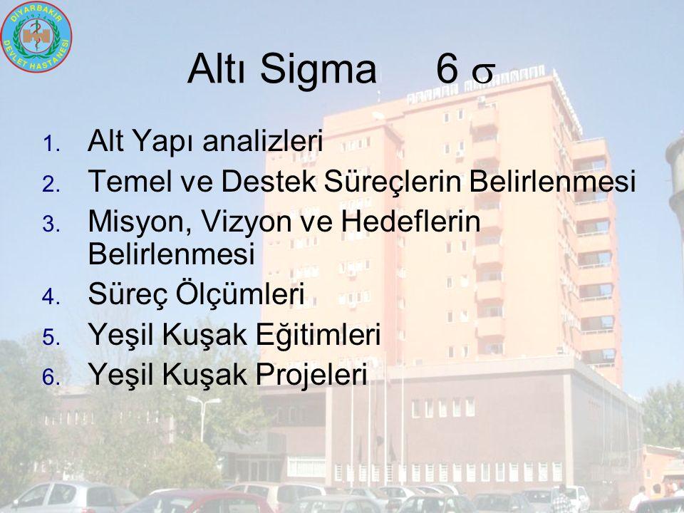 Altı Sigma 6  1. Alt Yapı analizleri 2. Temel ve Destek Süreçlerin Belirlenmesi 3.