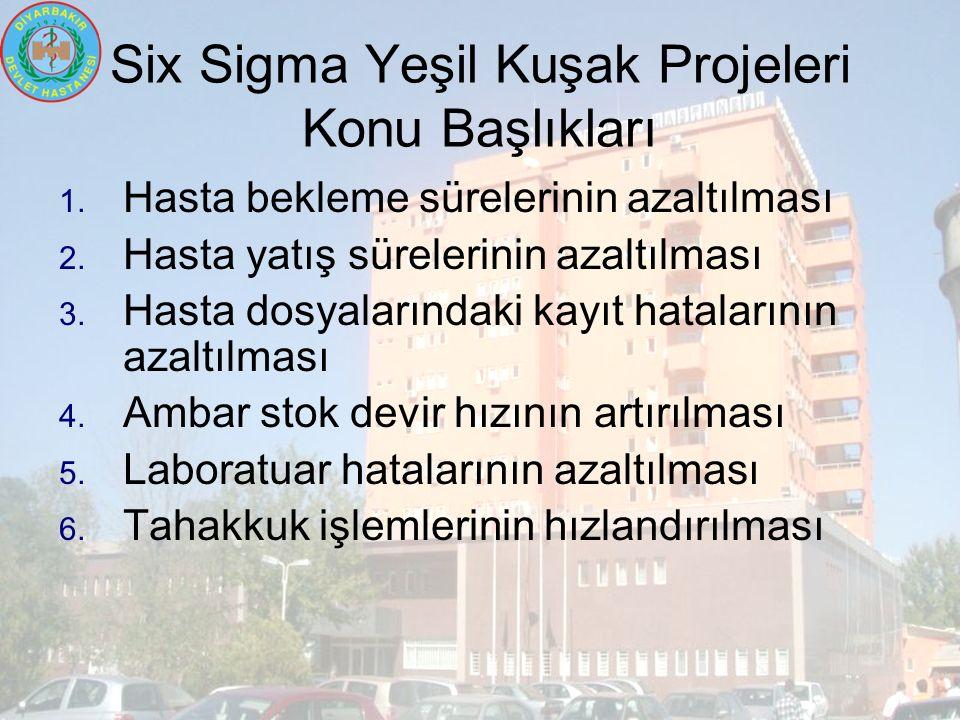 Six Sigma Yeşil Kuşak Projeleri Konu Başlıkları 1.
