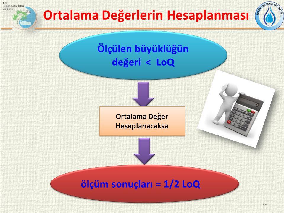 Ortalama Değerlerin Hesaplanması 10 Ölçülen büyüklüğün değeri < LoQ Ortalama Değer Hesaplanacaksa ölçüm sonuçları = 1/2 LoQ
