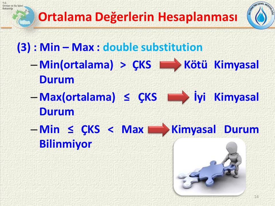 Ortalama Değerlerin Hesaplanması (3) : Min – Max : double substitution – Min(ortalama) > ÇKS Kötü Kimyasal Durum – Max(ortalama) ≤ ÇKS => İyi Kimyasal Durum – Min ≤ ÇKS Kimyasal Durum Bilinmiyor 14