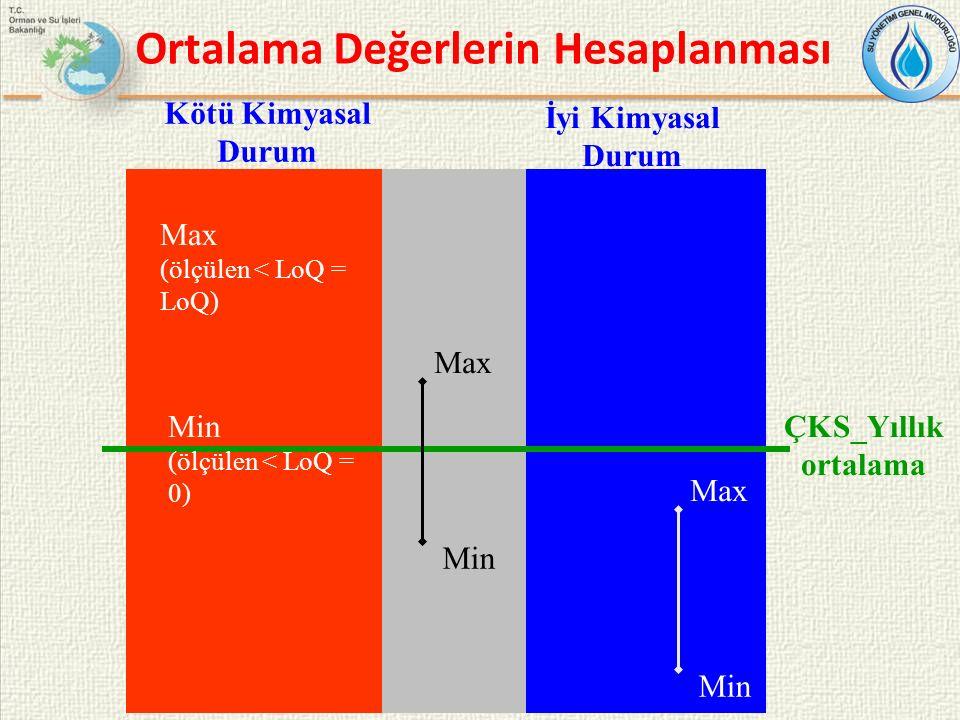 Ortalama Değerlerin Hesaplanması Max Min ÇKS_Yıllık ortalama Max (ölçülen < LoQ = LoQ) Min (ölçülen < LoQ = 0) Max Min Kötü Kimyasal Durum İyi Kimyasal Durum