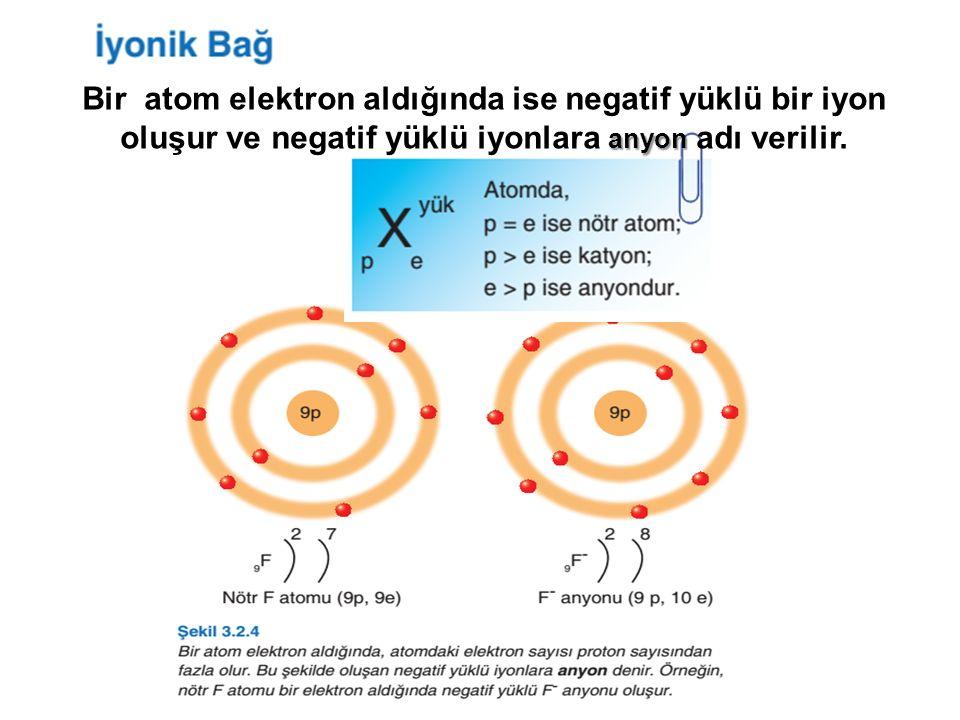 anyon Bir atom elektron aldığında ise negatif yüklü bir iyon oluşur ve negatif yüklü iyonlara anyon adı verilir.